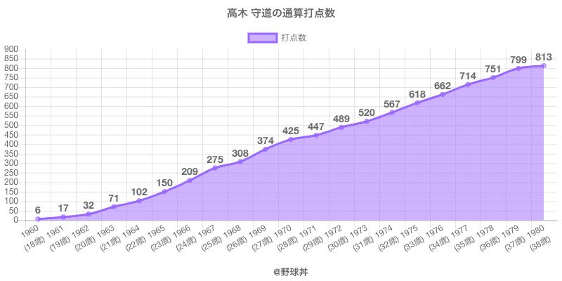 高木守道 - 選手戦績、年俸情報 | 野球丼
