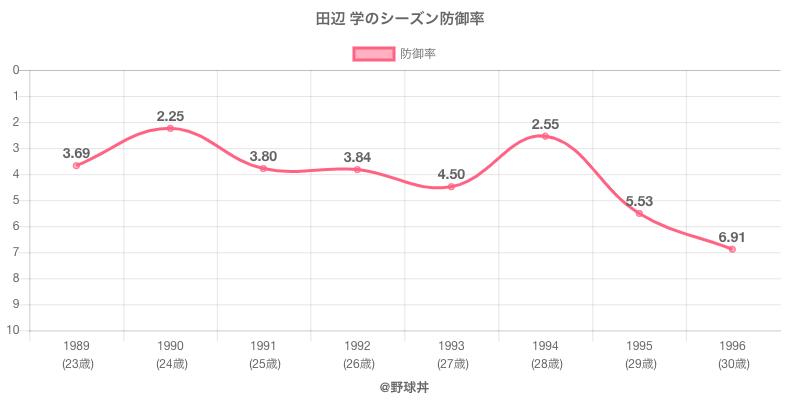 田辺 学のシーズン防御率