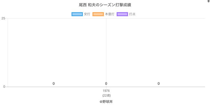 #尾西 和夫のシーズン打撃成績
