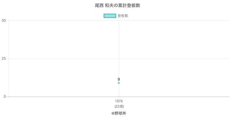 #尾西 和夫の累計登板数
