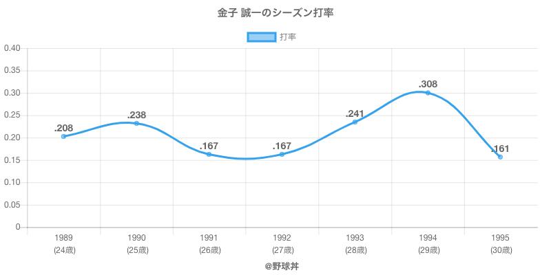 金子 誠一のシーズン打率