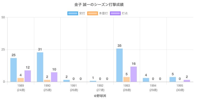 #金子 誠一のシーズン打撃成績