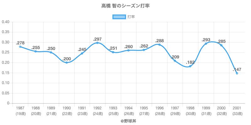 高橋 智のシーズン打率