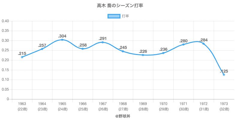 高木 喬のシーズン打率