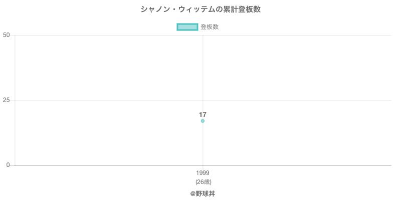 #シャノン・ウィッテムの累計登板数