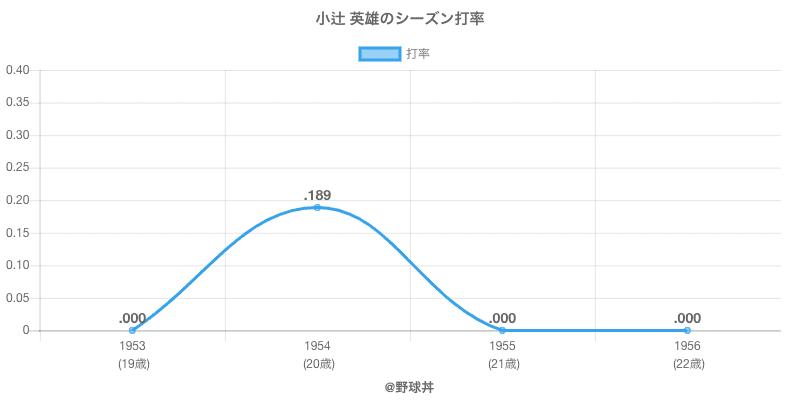 小辻 英雄のシーズン打率