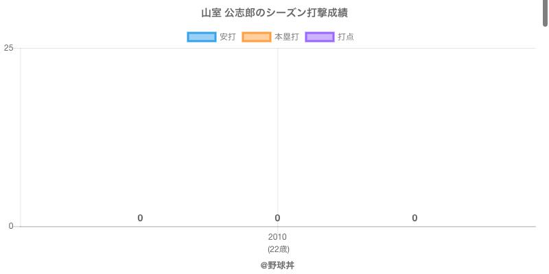 #山室 公志郎のシーズン打撃成績