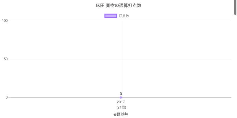 #床田 寛樹の通算打点数