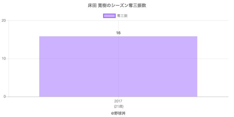 #床田 寛樹のシーズン奪三振数