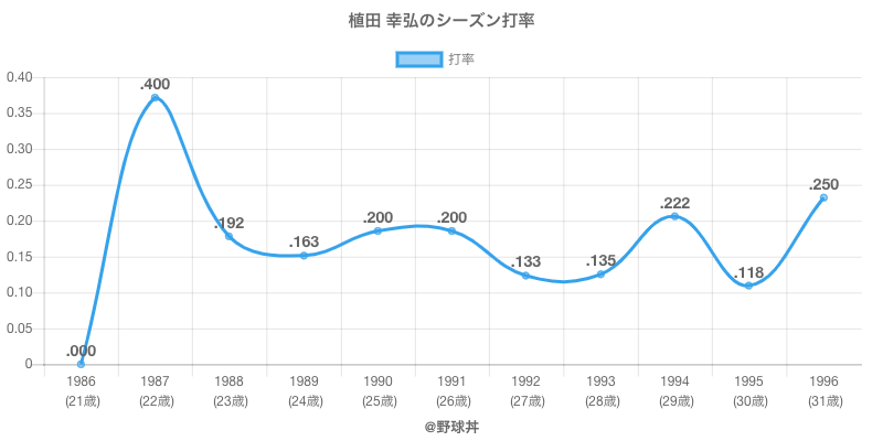 植田 幸弘のシーズン打率