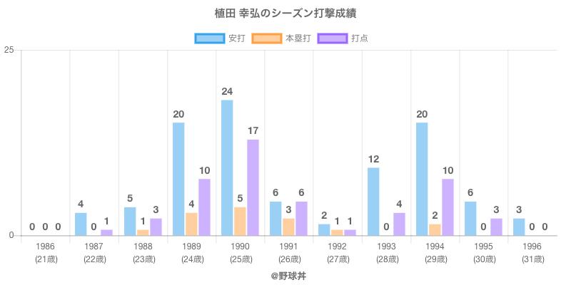 #植田 幸弘のシーズン打撃成績
