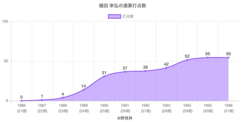 #植田 幸弘の通算打点数
