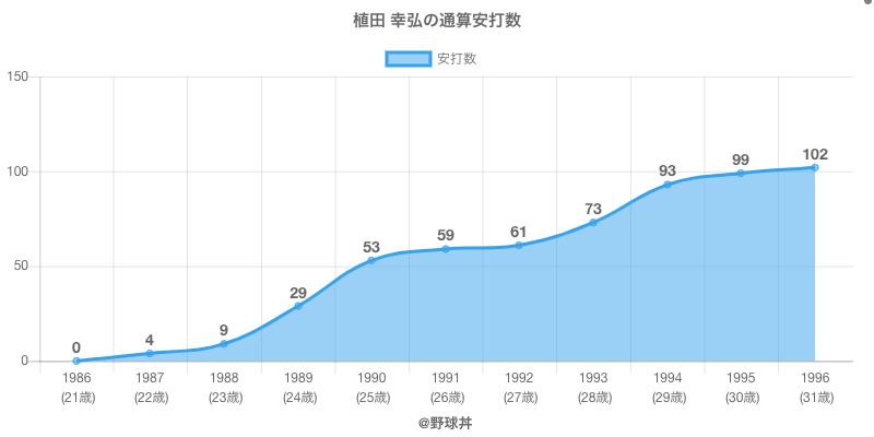 #植田 幸弘の通算安打数