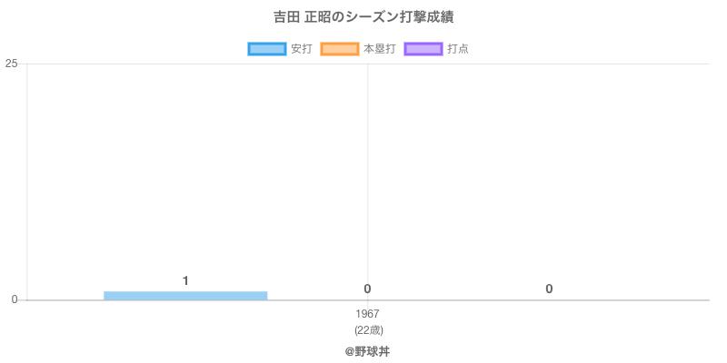 #吉田 正昭のシーズン打撃成績