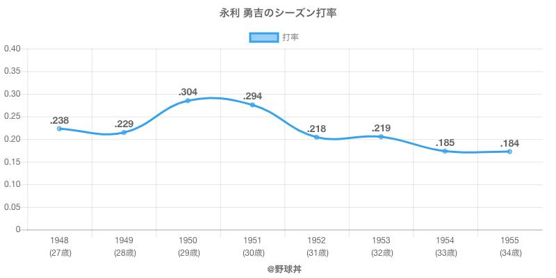 永利 勇吉のシーズン打率