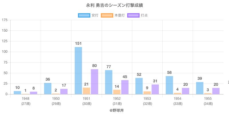 #永利 勇吉のシーズン打撃成績