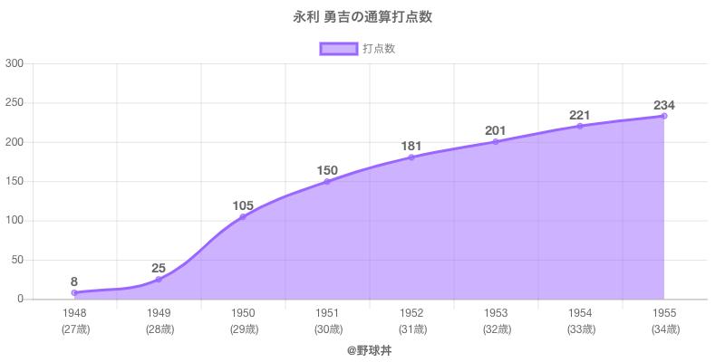 #永利 勇吉の通算打点数