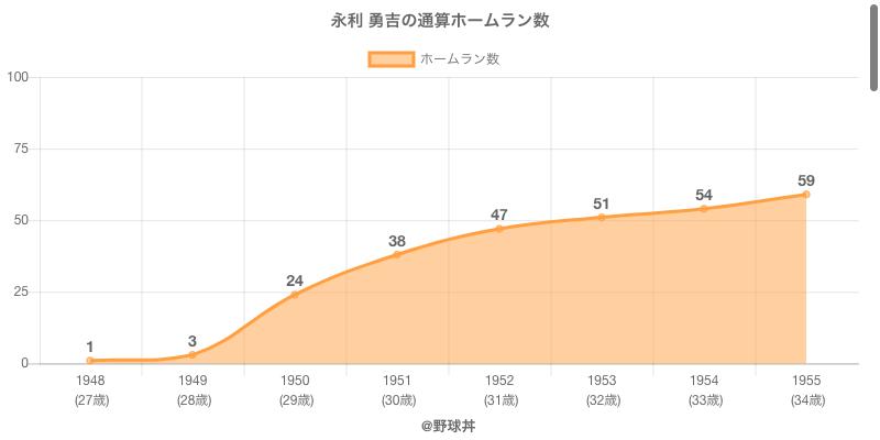 #永利 勇吉の通算ホームラン数
