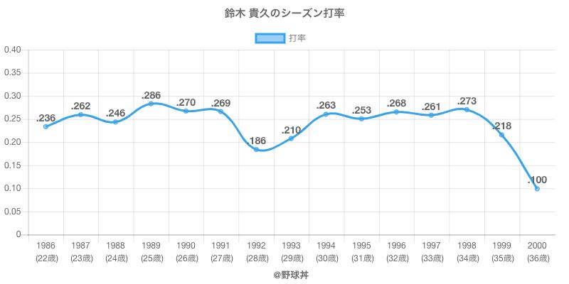 鈴木 貴久のシーズン打率