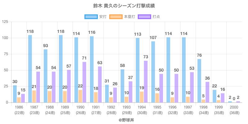 #鈴木 貴久のシーズン打撃成績