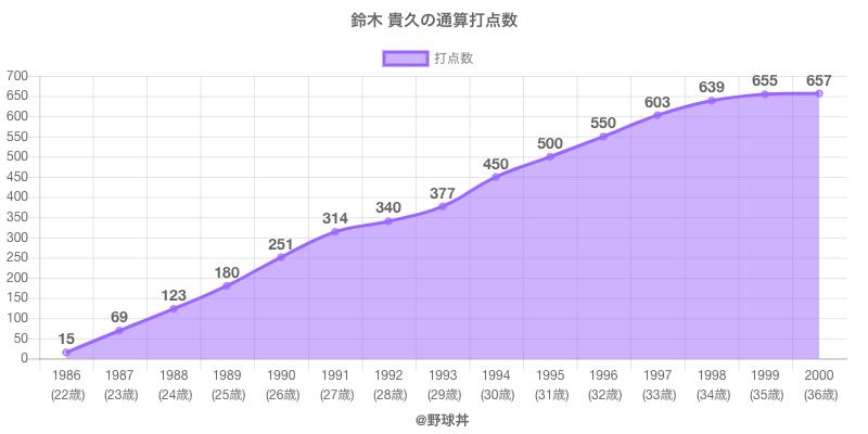 #鈴木 貴久の通算打点数