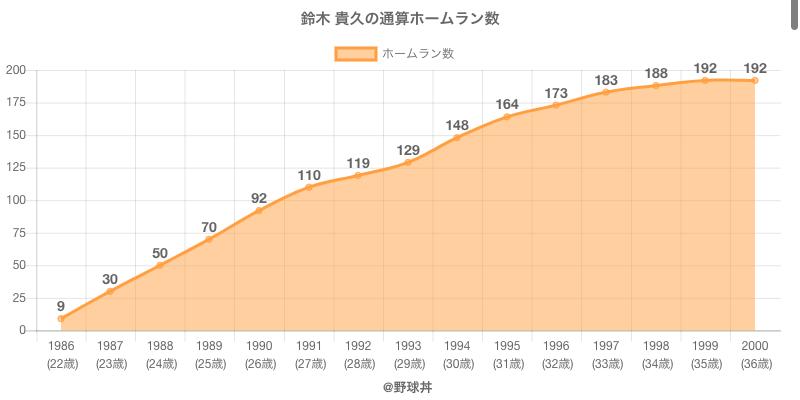 #鈴木 貴久の通算ホームラン数