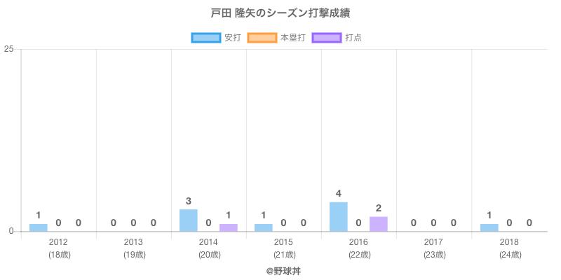 #戸田 隆矢のシーズン打撃成績