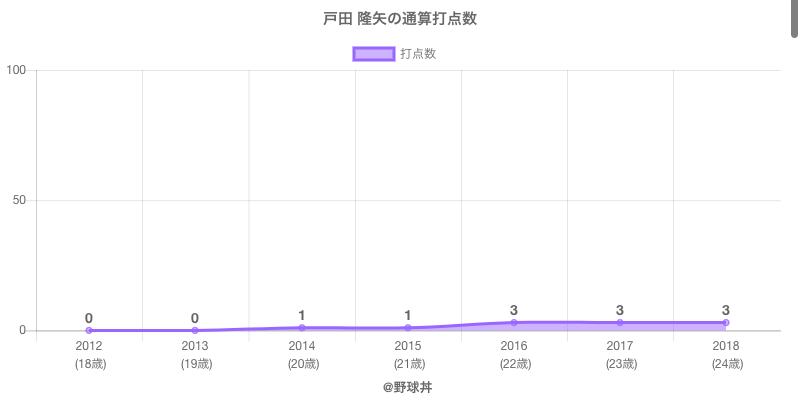 #戸田 隆矢の通算打点数