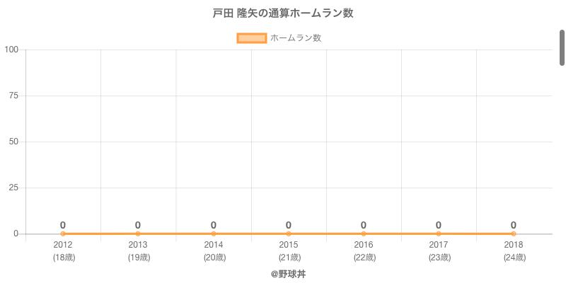 #戸田 隆矢の通算ホームラン数