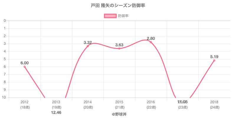 戸田 隆矢のシーズン防御率