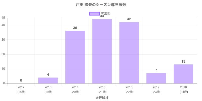 #戸田 隆矢のシーズン奪三振数