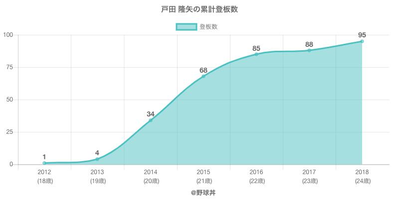 #戸田 隆矢の累計登板数