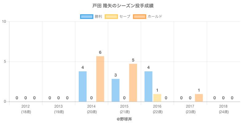 #戸田 隆矢のシーズン投手成績