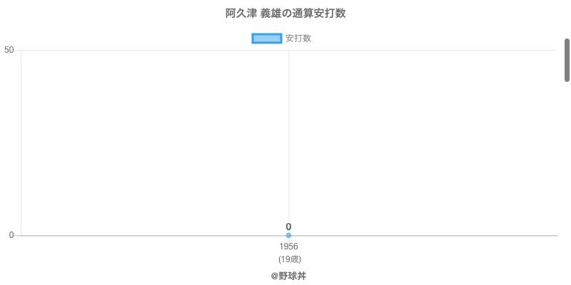 #阿久津 義雄の通算安打数
