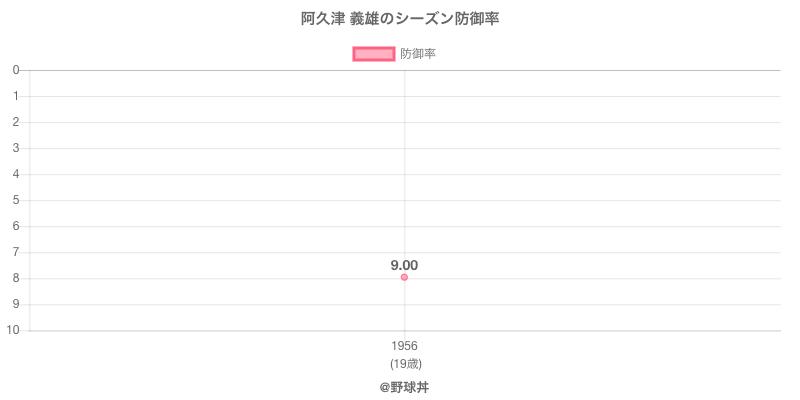 阿久津 義雄のシーズン防御率