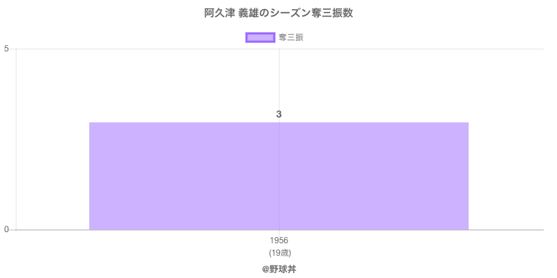 #阿久津 義雄のシーズン奪三振数