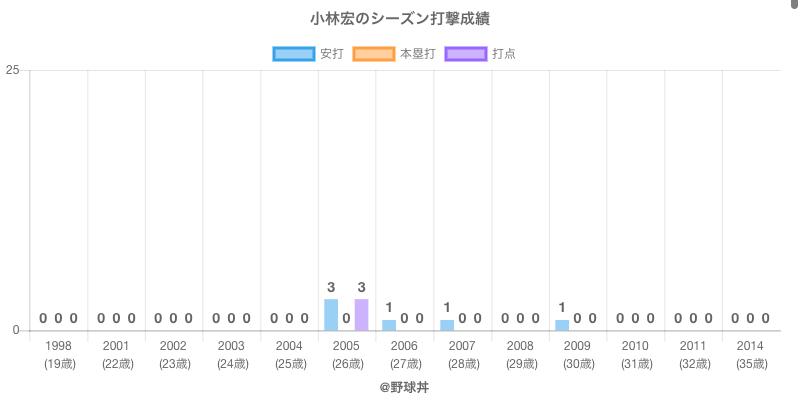 #小林宏のシーズン打撃成績