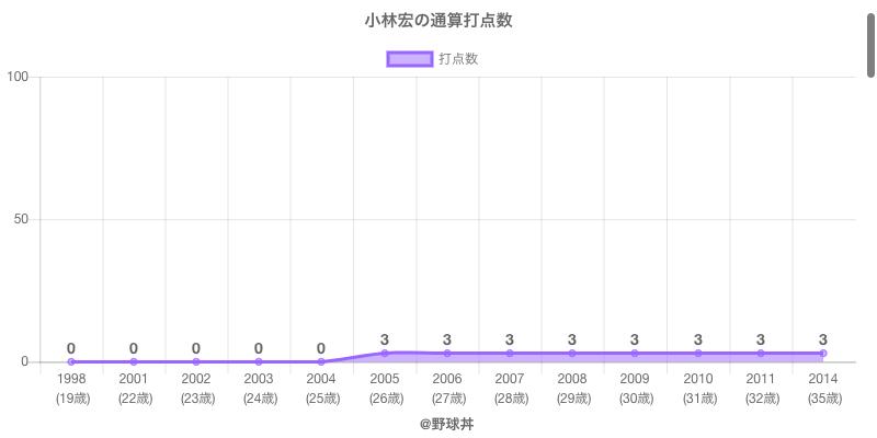 #小林宏の通算打点数