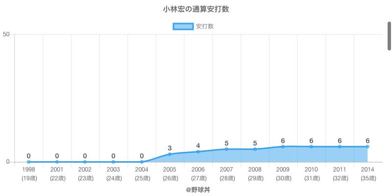 #小林宏の通算安打数