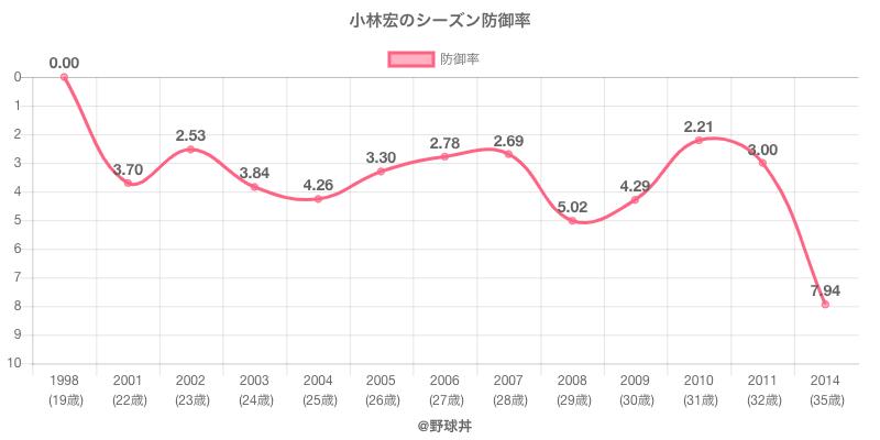 小林宏のシーズン防御率