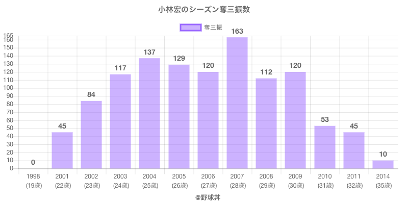 #小林宏のシーズン奪三振数