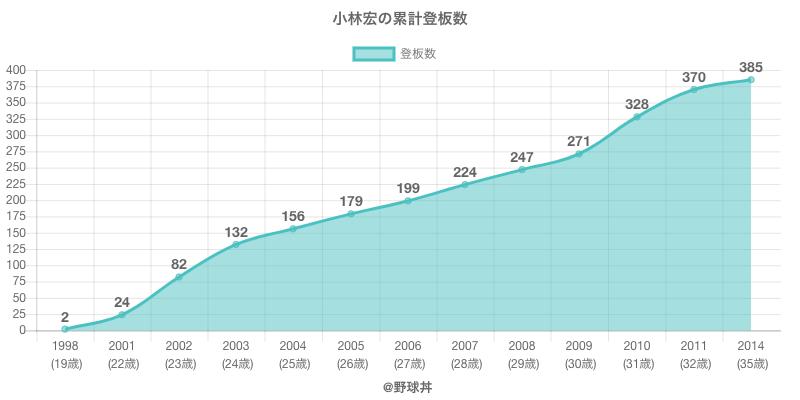 #小林宏の累計登板数