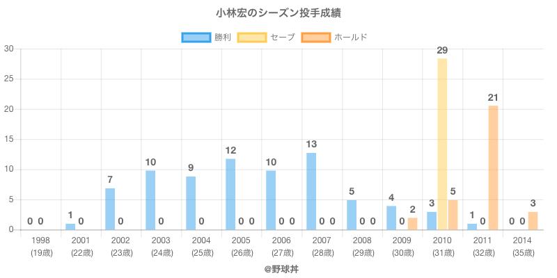 #小林宏のシーズン投手成績