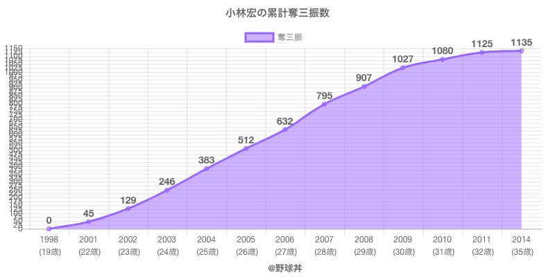 #小林宏の累計奪三振数