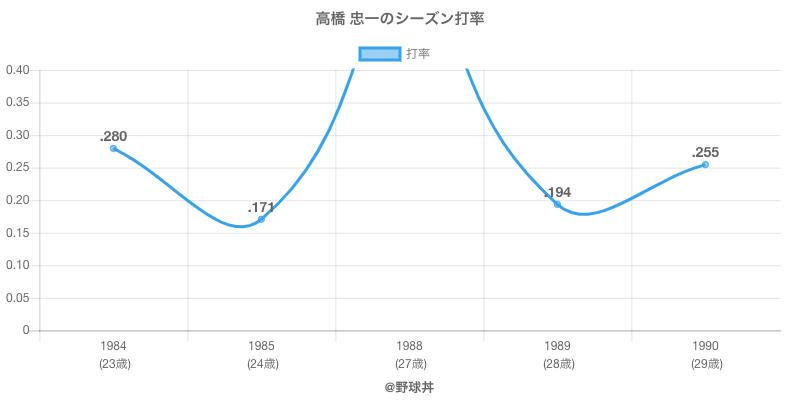 高橋 忠一のシーズン打率