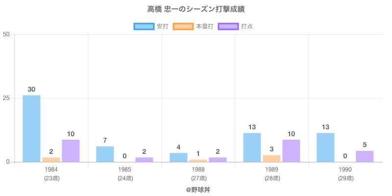 #高橋 忠一のシーズン打撃成績