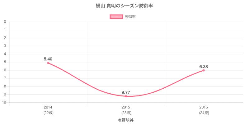 横山 貴明のシーズン防御率