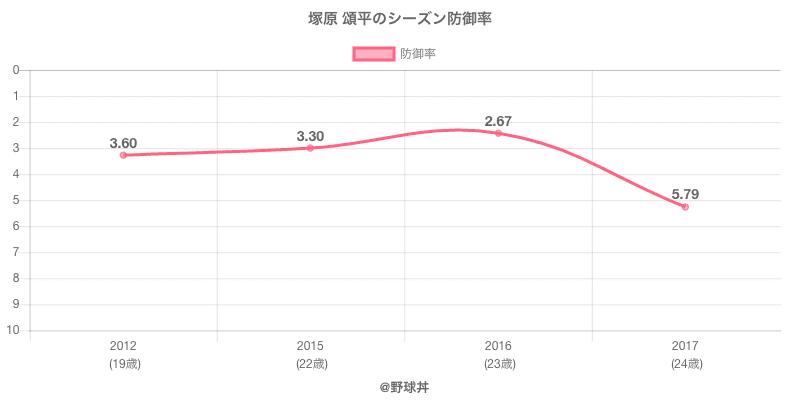 塚原 頌平のシーズン防御率