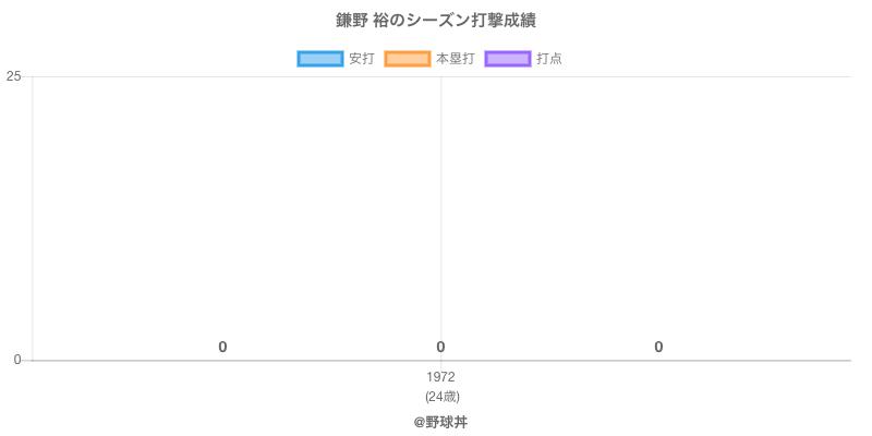 #鎌野 裕のシーズン打撃成績