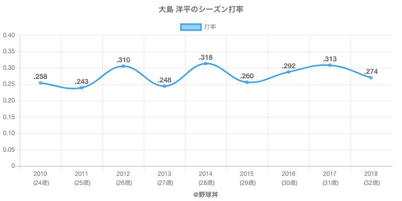 大島 洋平のシーズン打率